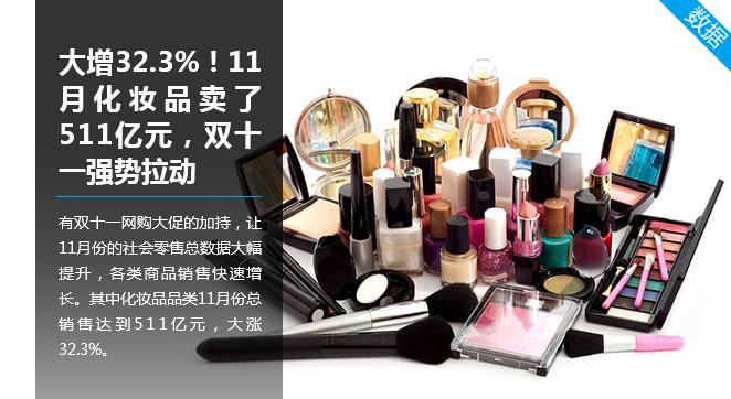 大增32.3%!11月化妆品卖了511亿元,双十一强势拉动